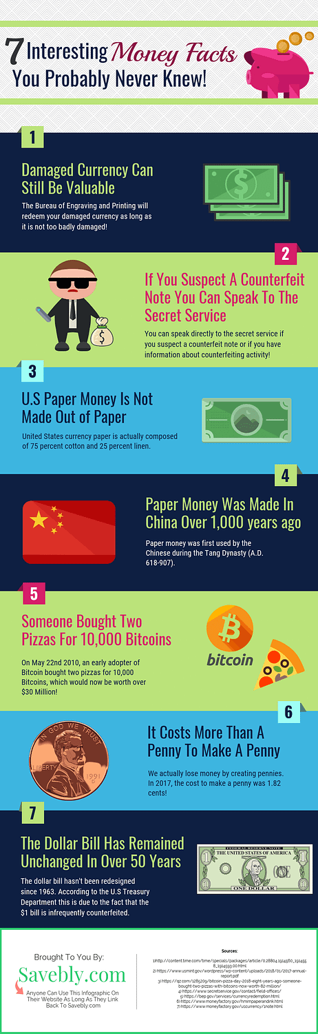 Check out these awesome money facts that you probably never knew. Financial planning, making money and saving money is cool but these money facts are cool and interesting so they are definitely worth a look! Whether you are investing, making money from home, saving money, budgeting these money facts can make you look at money in a different light. Pin and share this infographic with friends! Check out this infographic design and use it on your site #money #financialplanning #finance #infographic