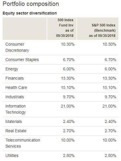 VFINX index fund portfolio composition