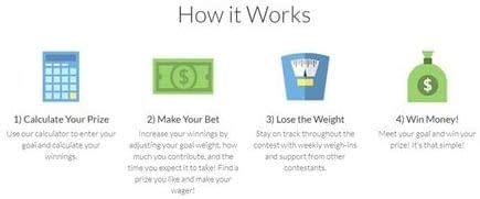 Learn How HealthyWage Works