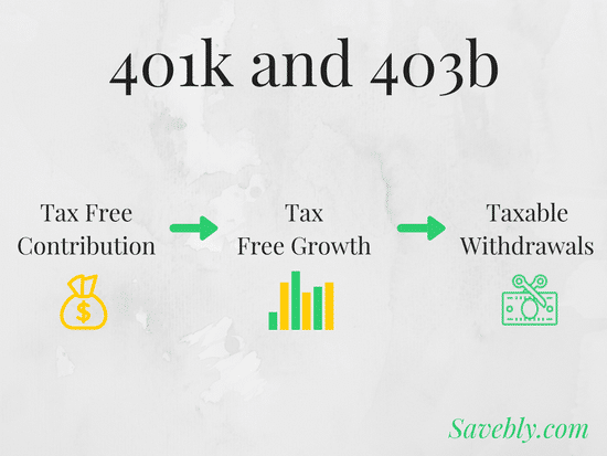 what is a 401k and 403b
