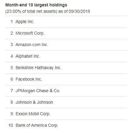 VFINX index fund top ten holdings
