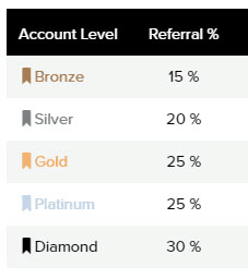 Commission levels on PrizeRebel