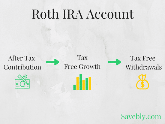 Roth IRA Facts Made Simple