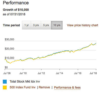 comparing the performance of the S&P 500 index fund to the total U.S stock market index fund