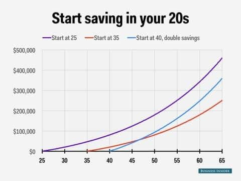 Look at this graph that shows the power of compound interest! By starting to invest early you will make much more money then investing later on in life.