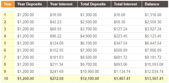 Interest compounded yearly for CIT Bank savings account
